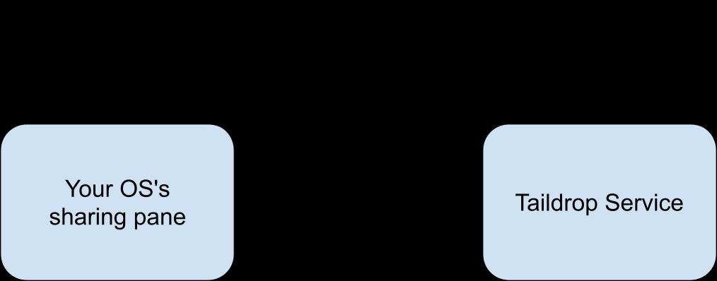 How taildrop works