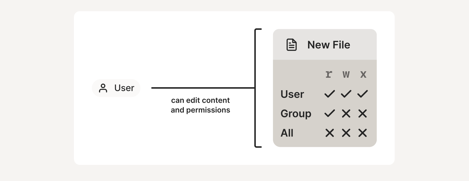 A diagram that shows that a user is able to edit both the content and permissions of the files that they create.