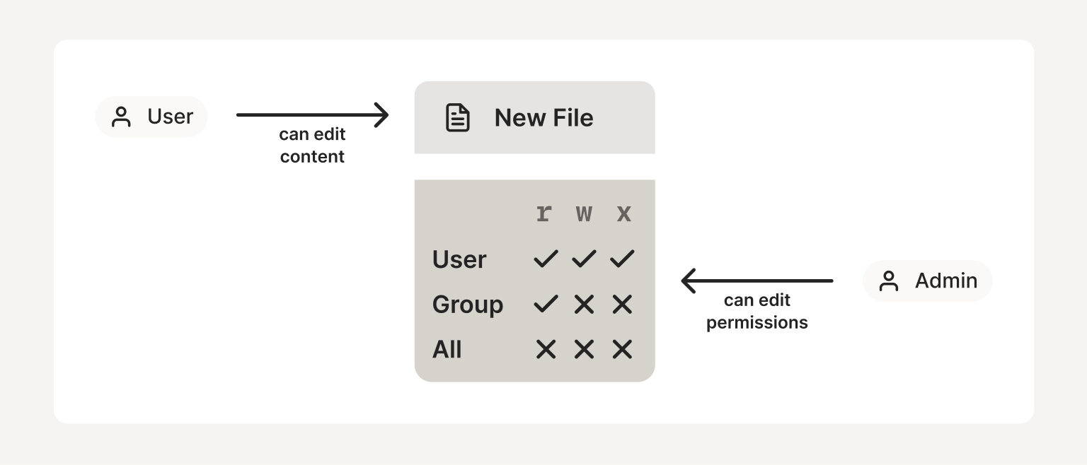 A diagram showing a user that is able to edit the content of a file, and an admin that is able to edit the permissions of the same file.