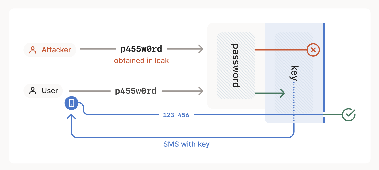 A diagram demonstrating two-factor authentication, wherein a user is able to log in with a password and a key sent to their personal device, and an attacker is only able to provide a password and is therefore denied access by the second factor, which is a key.