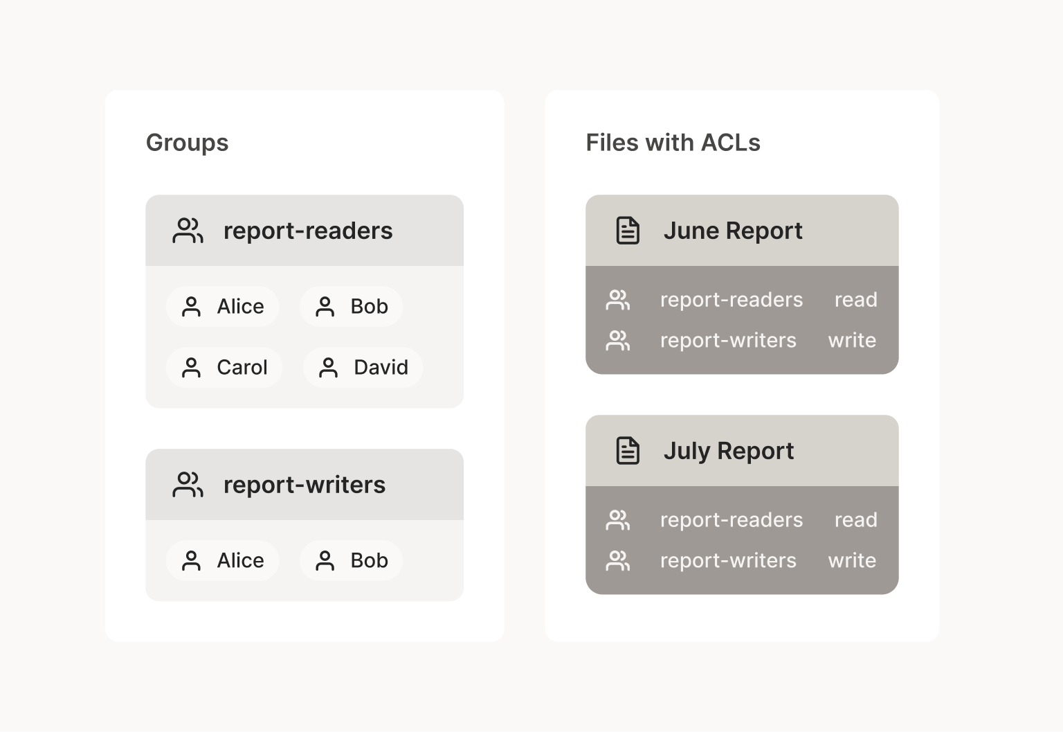A diagram showing two groups called report-writers and report-readers, each containing several users. These groups are then used to set permissions on June and July reports which allow members of the report-writers group to write and the report-readers group to read these report files.