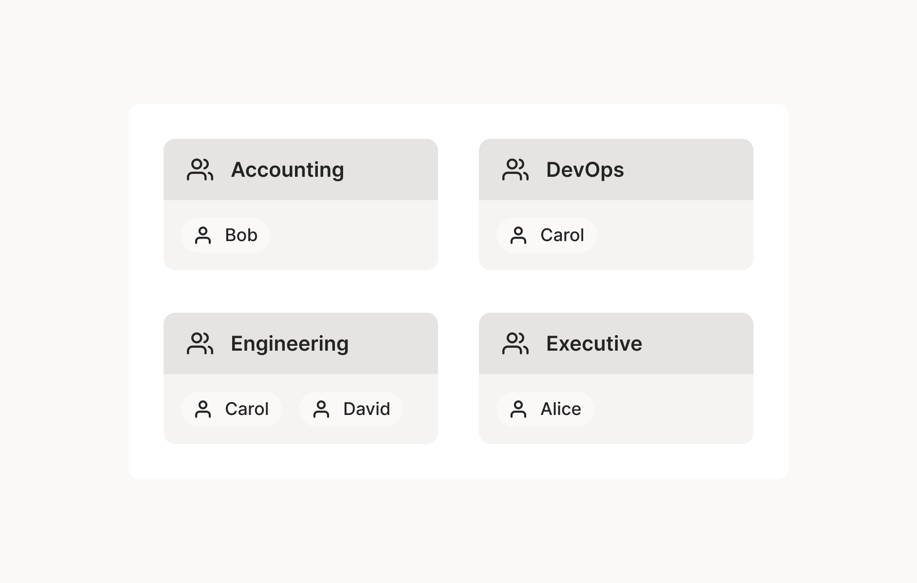 A diagram showing the same users as above split into four descriptive groups: Accounting, Database, Engineering, and Executive.