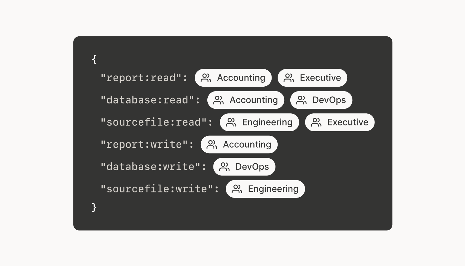 A code snippet that demonstrates how the user groups we've just defined can be assigned permissions related to their member's roles instead of file types. For example, the Accounting group can read the database, but only the DevOps group can write to it.
