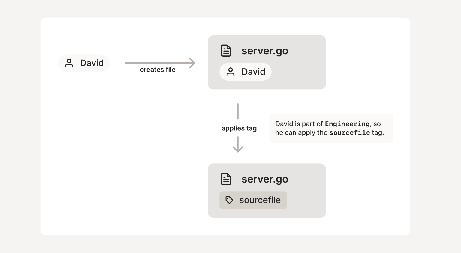 A diagram demonstrating a user creating a file. Upon creation, the file is owned by the user. Because the user is part of the Engineering group, he is able to apply the 'sourcefile' tag which causes the file to inherit the permissions associated with that tag.