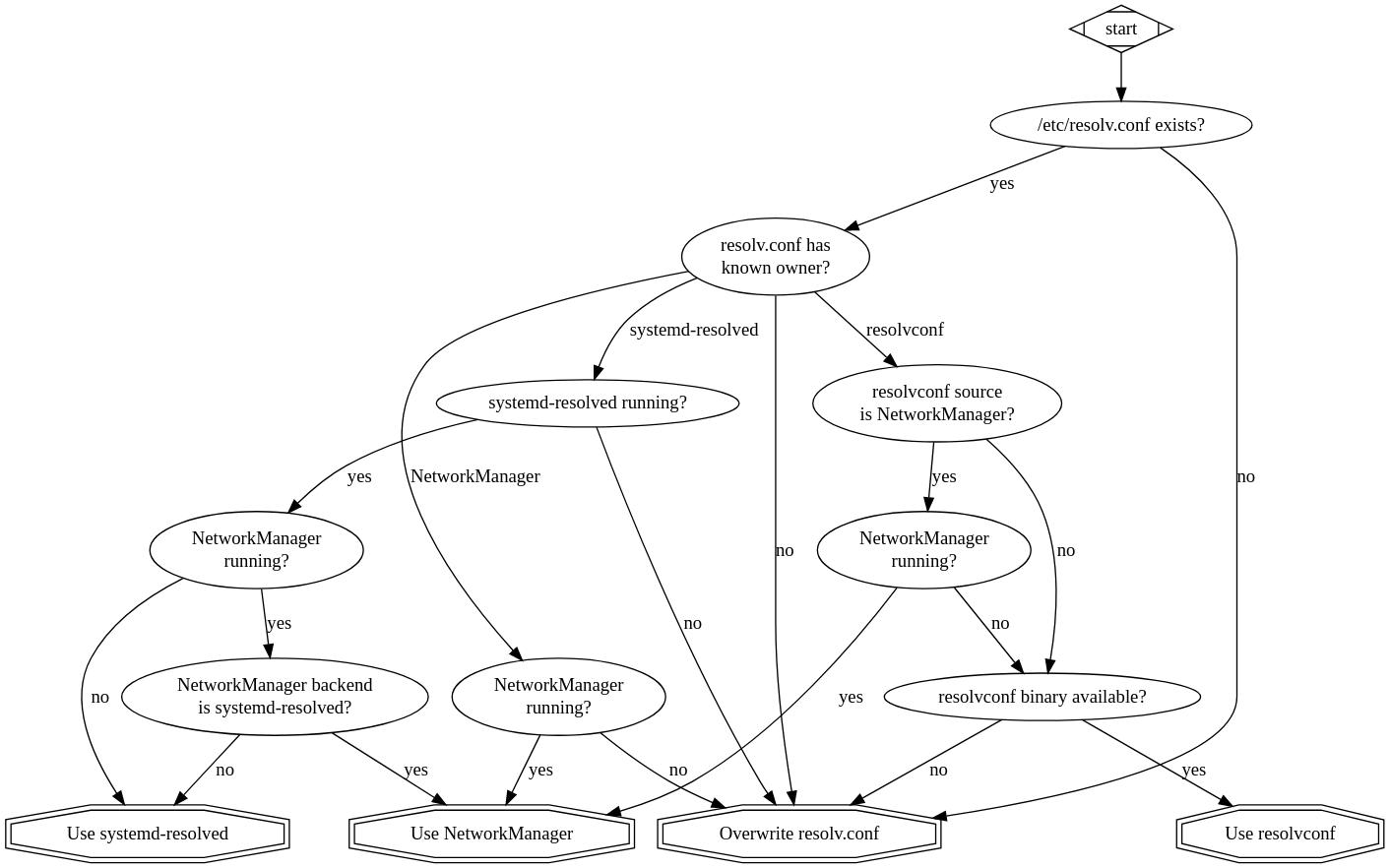 A graph describing the above paragraphs