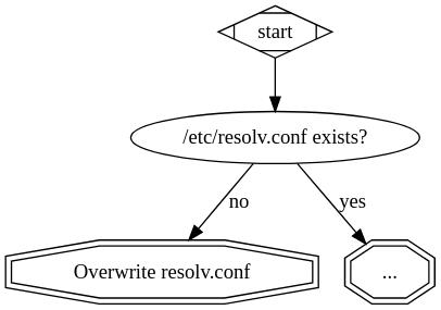 A graph describing the above sentence
