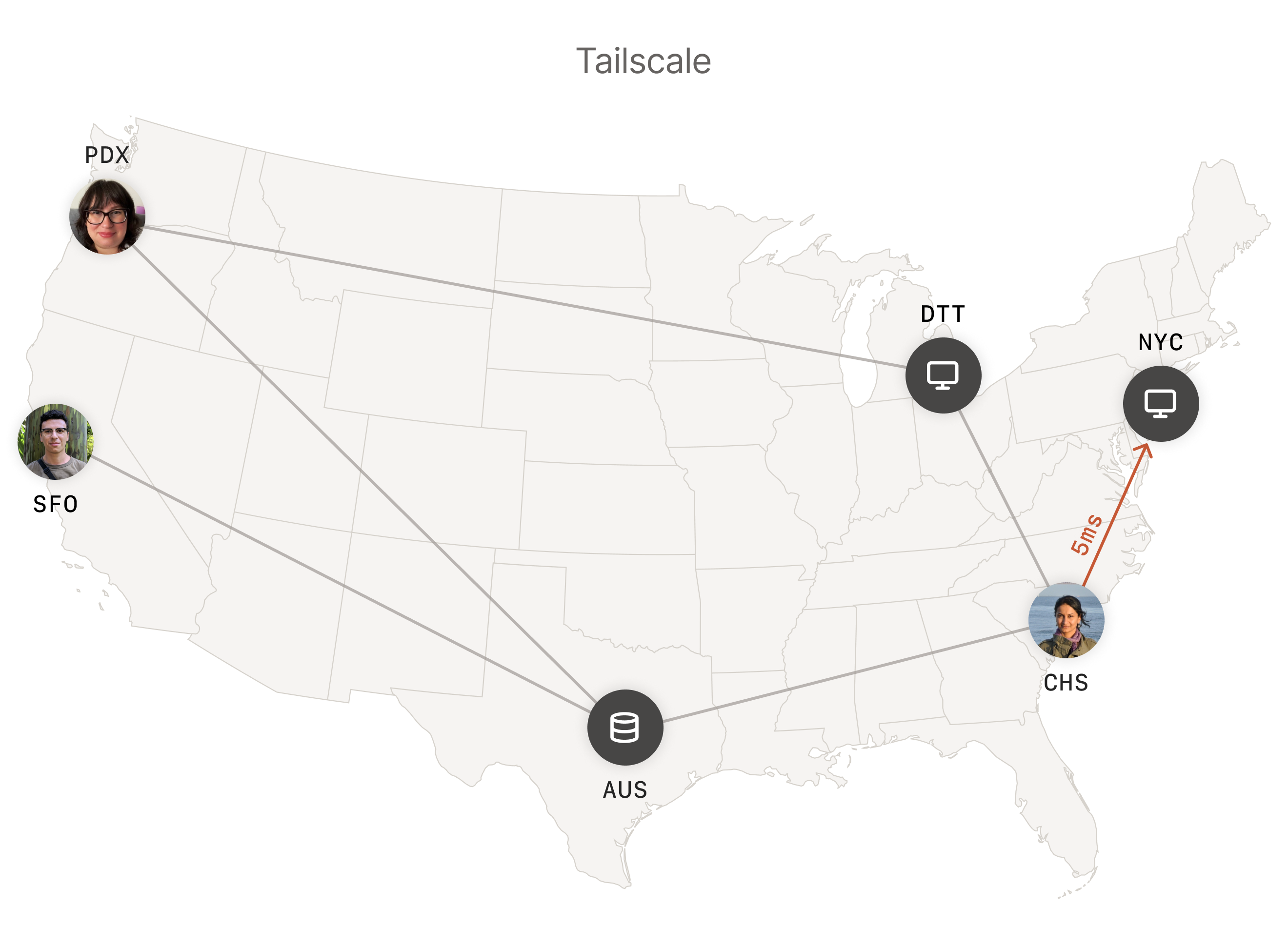 The same user in Charleston connecting to the New York City computer directly thanks to Tailscale.